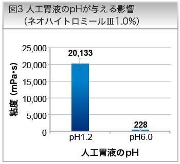 図3 人工胃液のpHが与える影響(ネオハイトロミールⅢ1.0%)